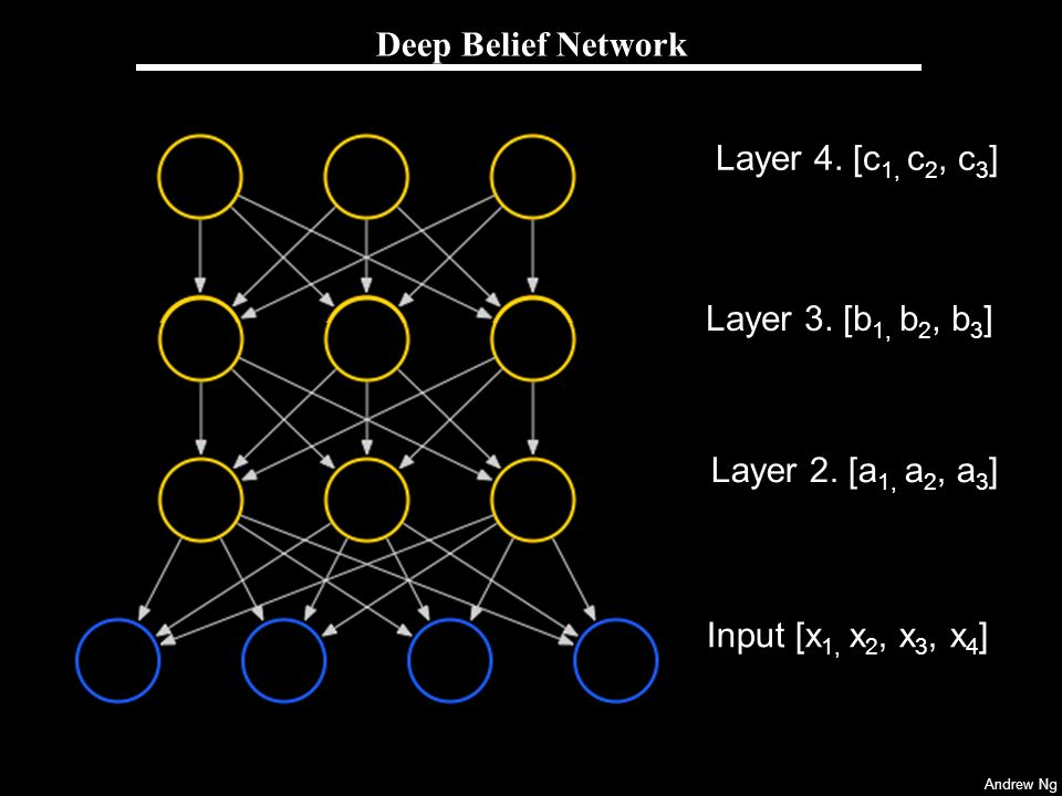 Deep Belief Network Layer 4. [c1, c2, c3] Layer 3. [b1, b2, b3]